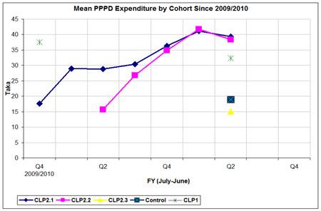 Expenditure(1)